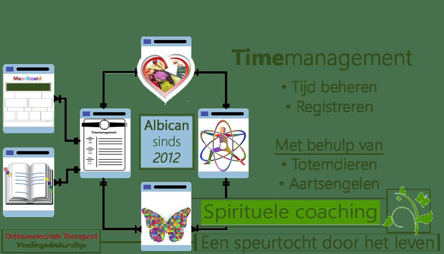 Time management, Tijd beheren, spiritueel coaching, Aartsengelen, Totemdieren, speurtocht, voeding, Orthomoleculair Therapeut